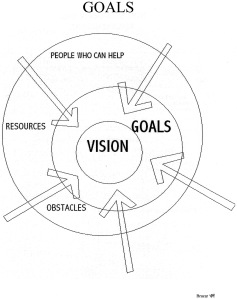 Goal diagram